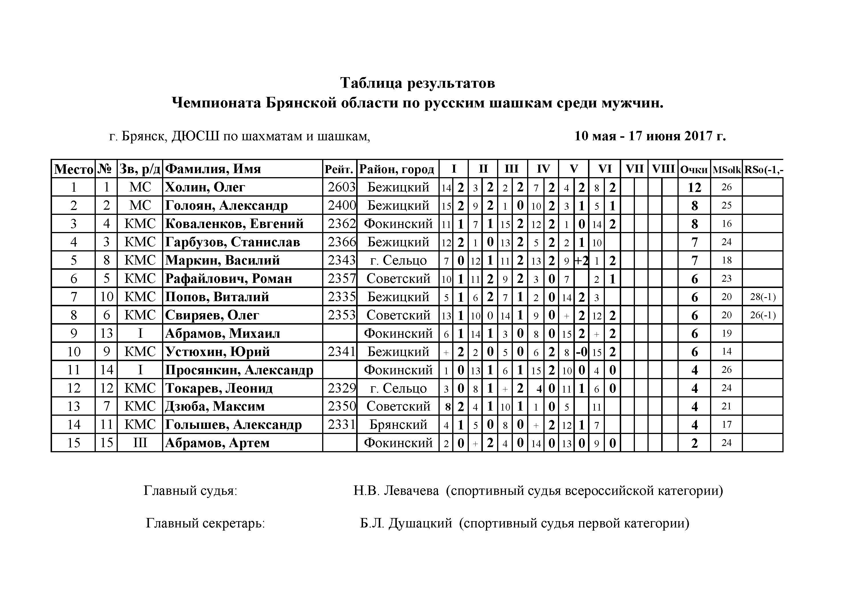 Программа для проведение турниров по шашки